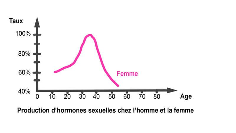 graphique du taux des hormones sexuelles chez la femme en fonction de l'âge