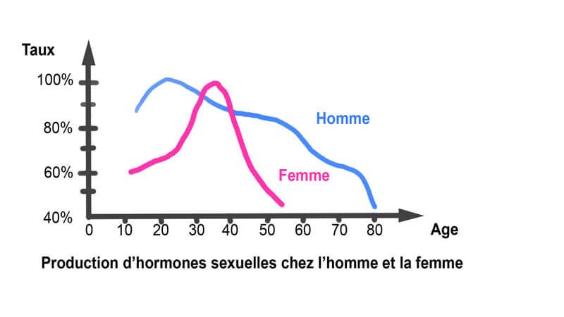 Variation du taux des hormones sexuelles chez l'homme et la femme en fonction de l'âge